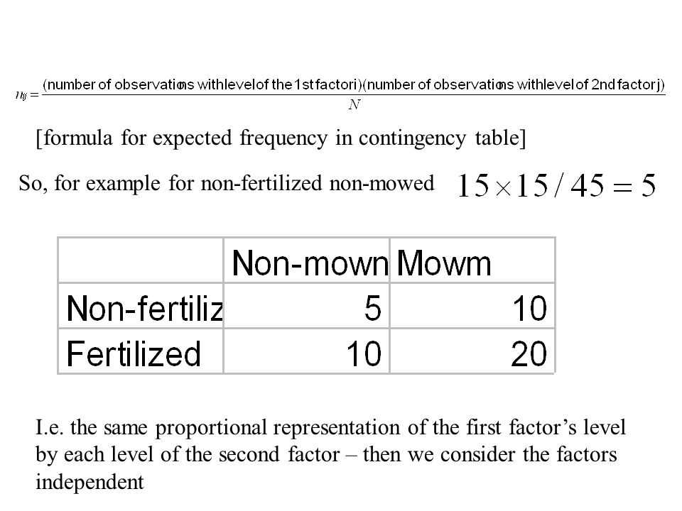 [formula for expected frequency in contingency table]